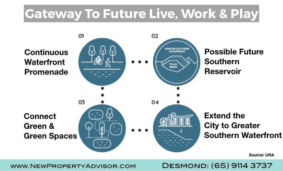 Gateway to Live work play