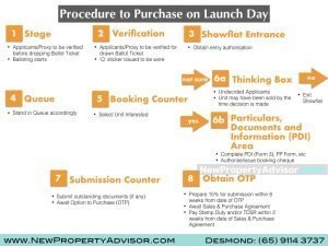 procedures for new launch